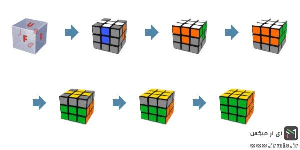 روش حل مكعب روبيك
