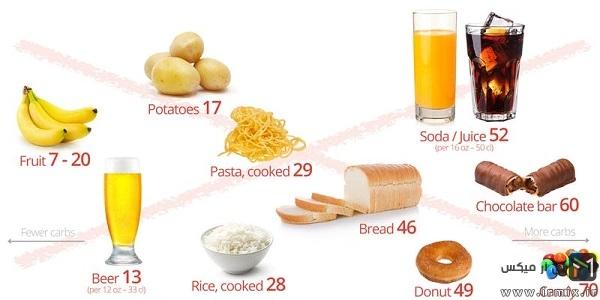 رژیم غذایی کم کربوهیدرات