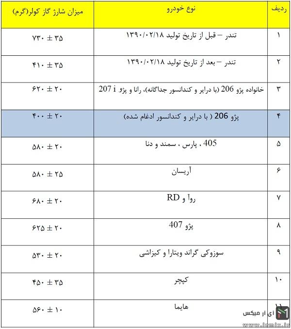 جدول مقدار گاز کولر خودرو