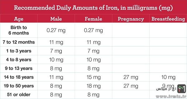 مقدار مجاز مصرف آهن در روز