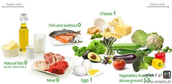 غذاهای مجاز در رژیم کتوژنیک
